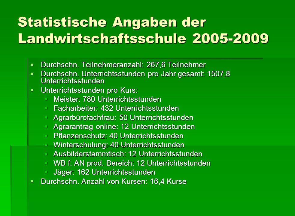 Statistische Angaben der Landwirtschaftsschule 2005-2009