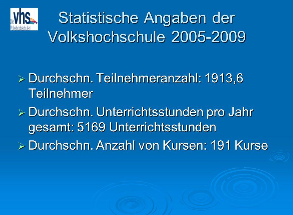 Statistische Angaben der Volkshochschule 2005-2009