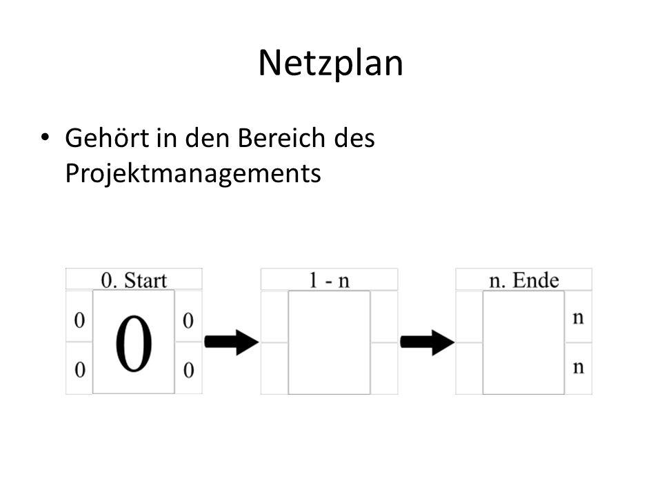 Netzplan Gehört in den Bereich des Projektmanagements