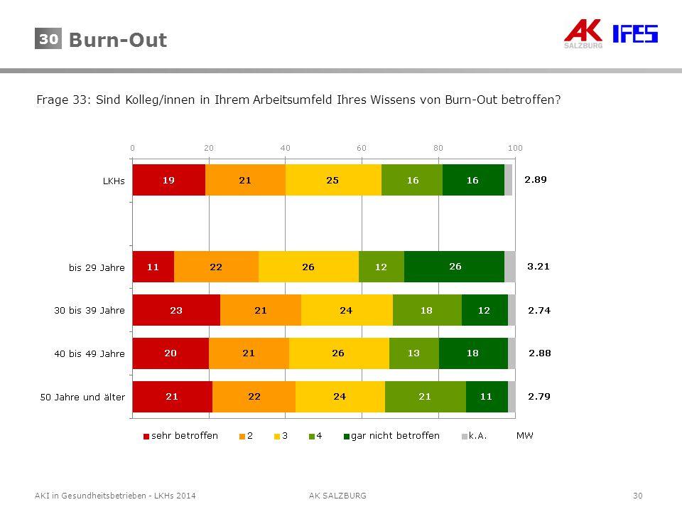 Burn-Out Frage 33: Sind Kolleg/innen in Ihrem Arbeitsumfeld Ihres Wissens von Burn-Out betroffen