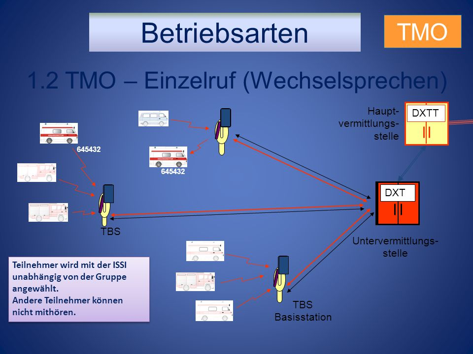1.2 TMO – Einzelruf (Wechselsprechen)
