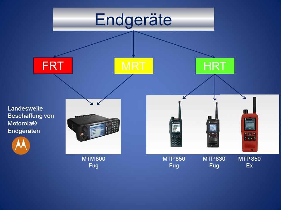Endgeräte FRT MRT HRT Landesweite Beschaffung von Motorola® Endgeräten