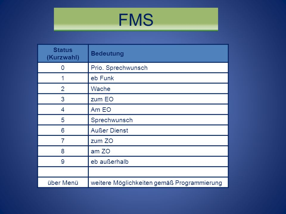 FMS Status (Kurzwahl) Bedeutung Prio. Sprechwunsch 1 eb Funk 2 Wache 3