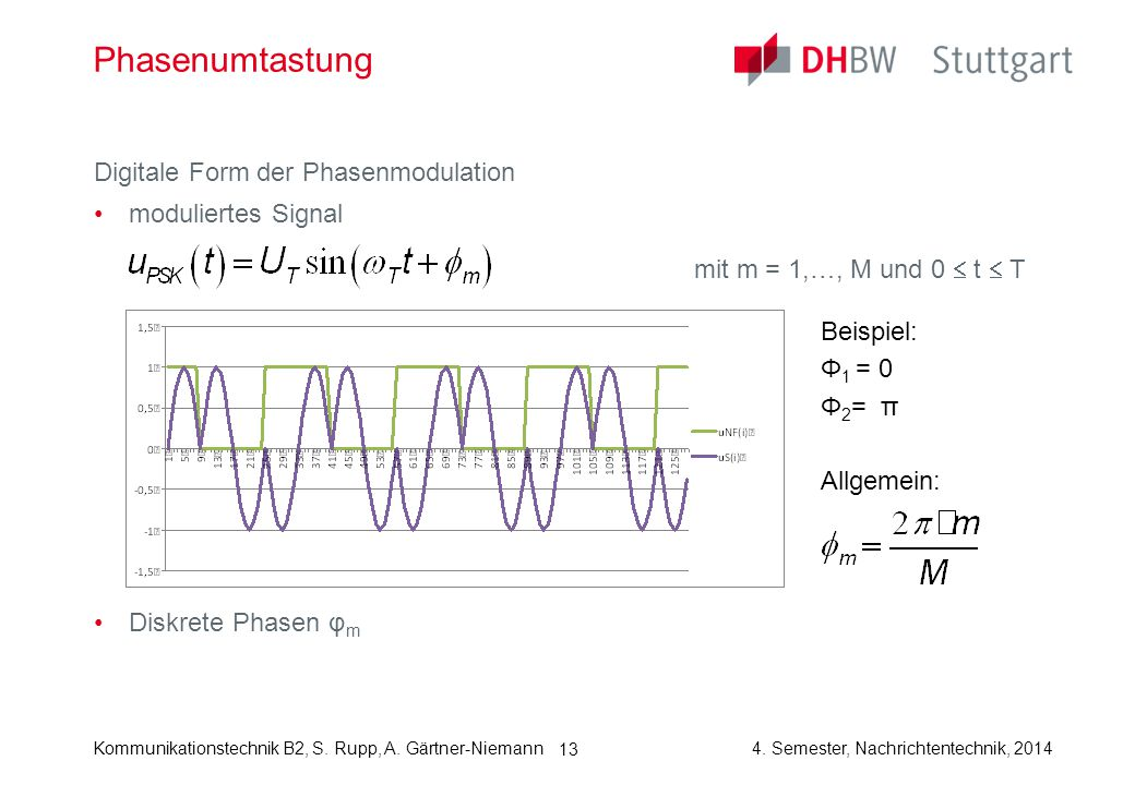 Phasenumtastung Digitale Form der Phasenmodulation moduliertes Signal