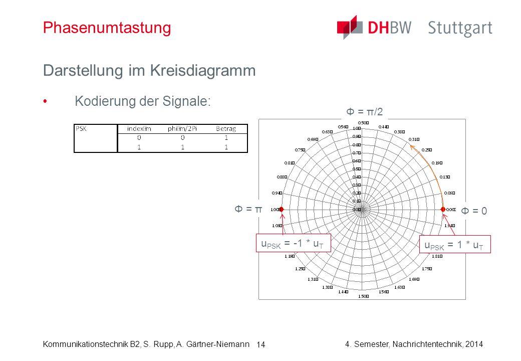 Darstellung im Kreisdiagramm