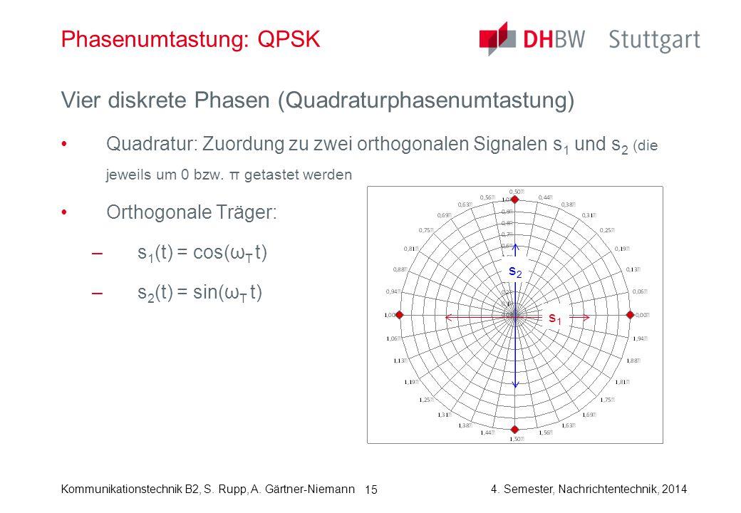 Phasenumtastung: QPSK
