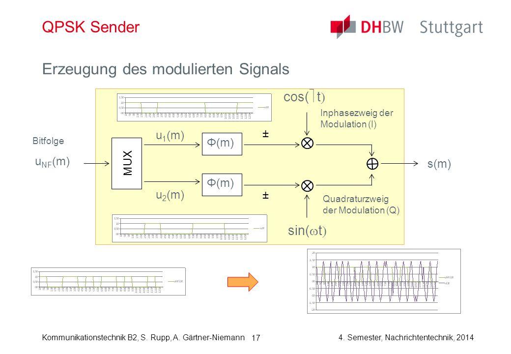 Erzeugung des modulierten Signals