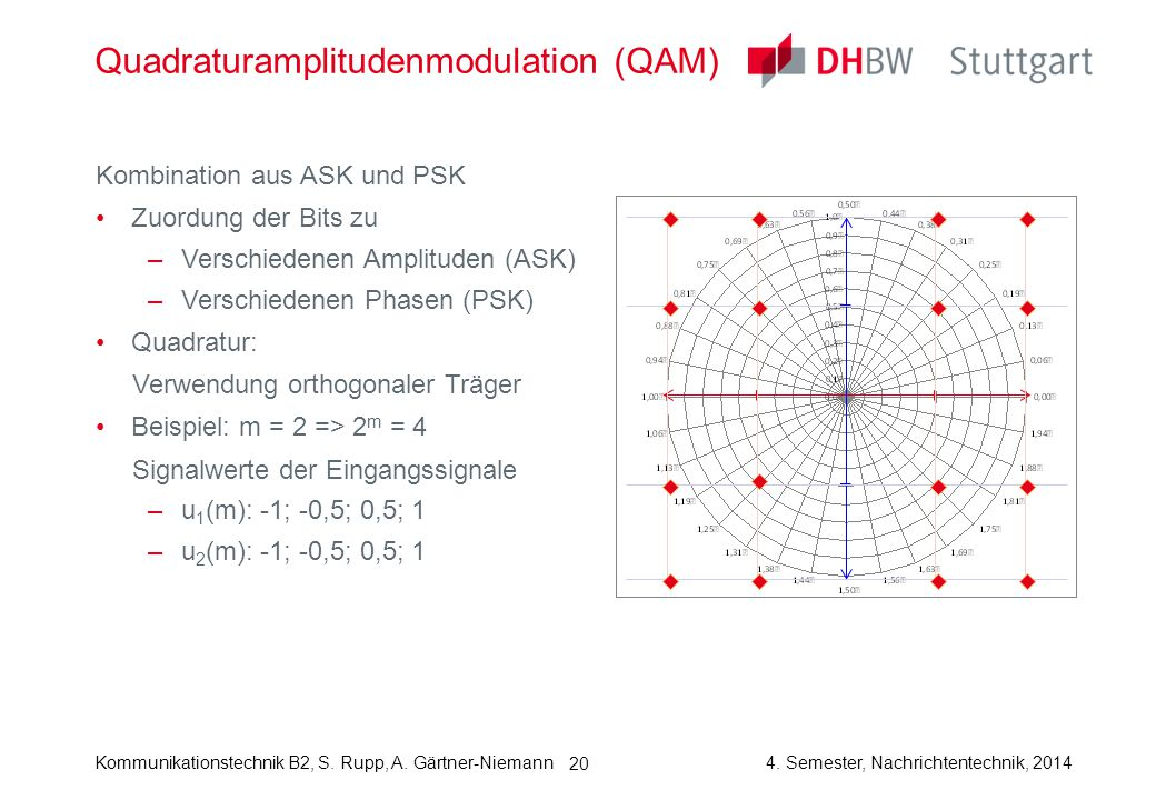 Quadraturamplitudenmodulation (QAM)