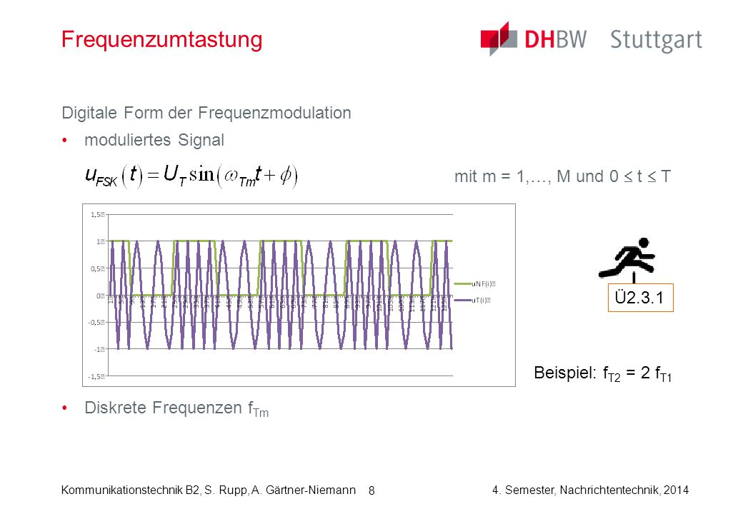 Frequenzumtastung Digitale Form der Frequenzmodulation
