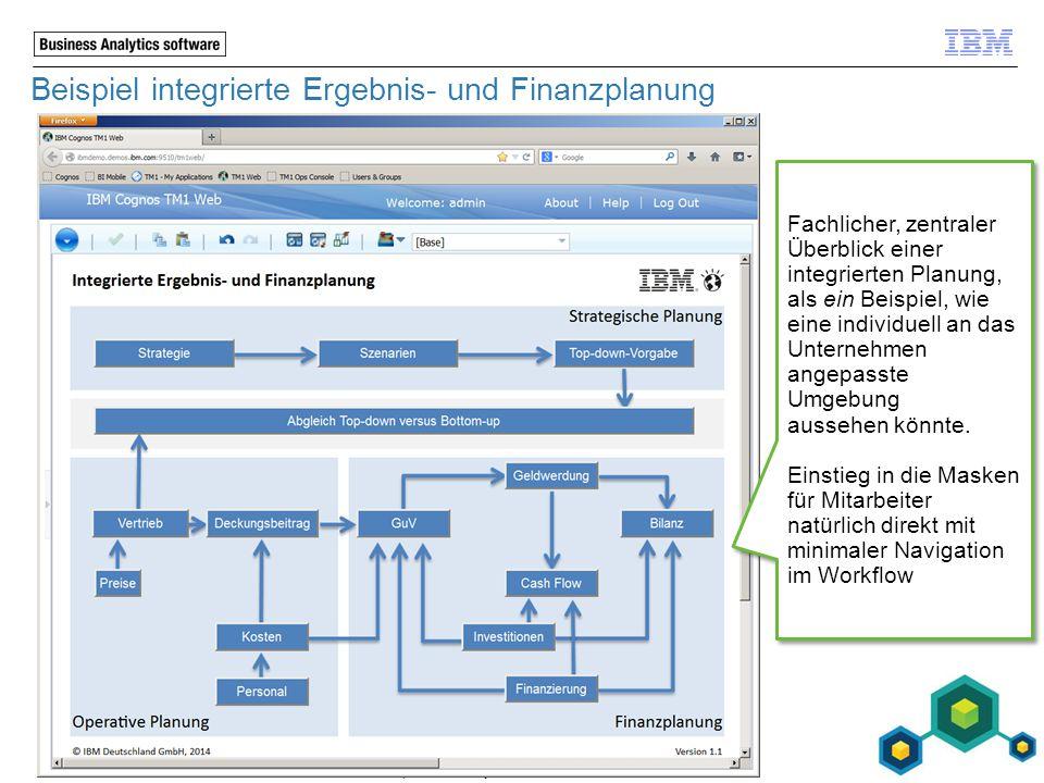 Beispiel integrierte Ergebnis- und Finanzplanung