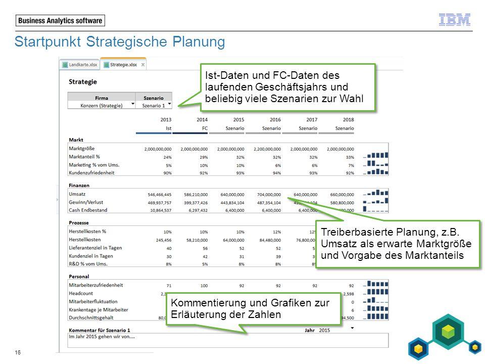 Startpunkt Strategische Planung