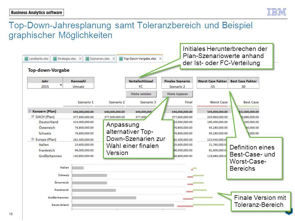Top-Down-Jahresplanung samt Toleranzbereich und Beispiel graphischer Möglichkeiten