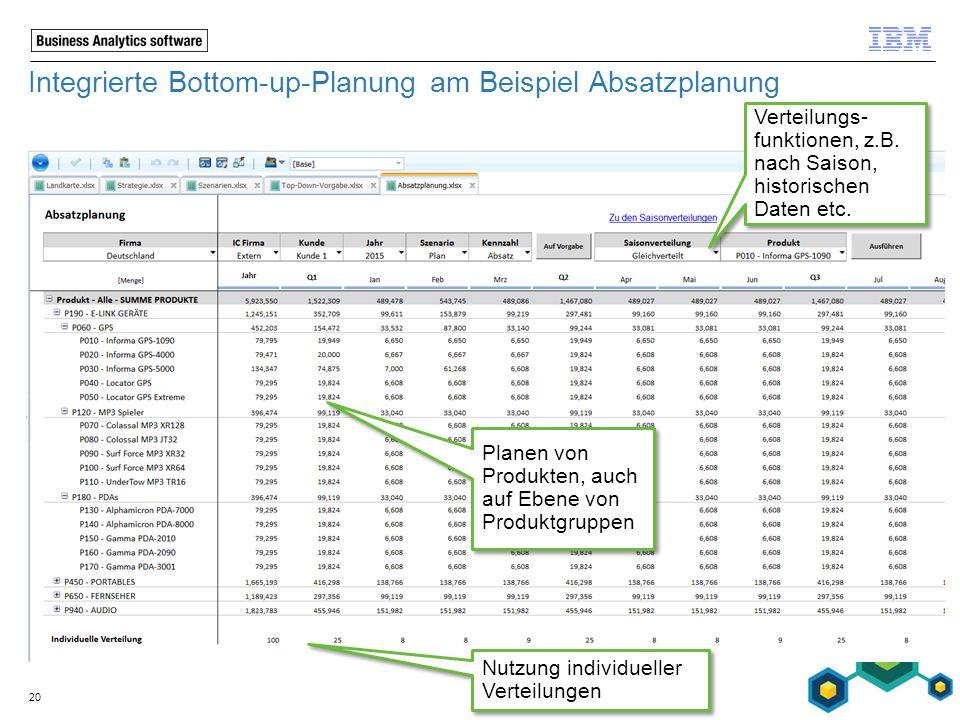 Integrierte Bottom-up-Planung am Beispiel Absatzplanung