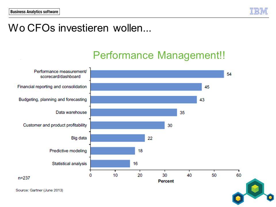 Wo CFOs investieren wollen...
