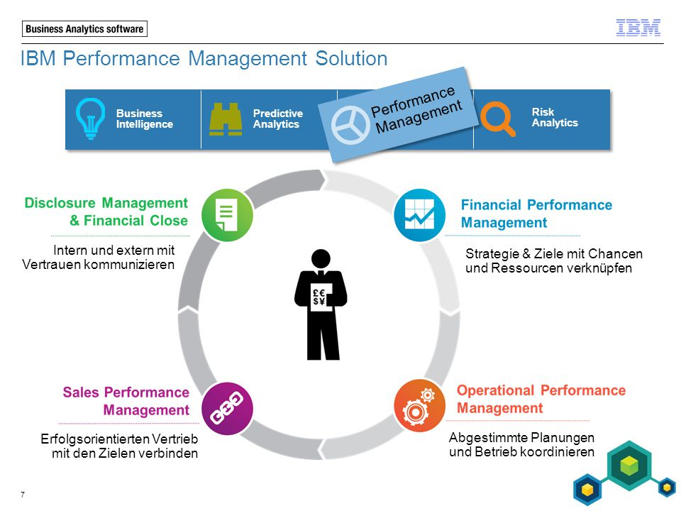 IBM Performance Management Solution