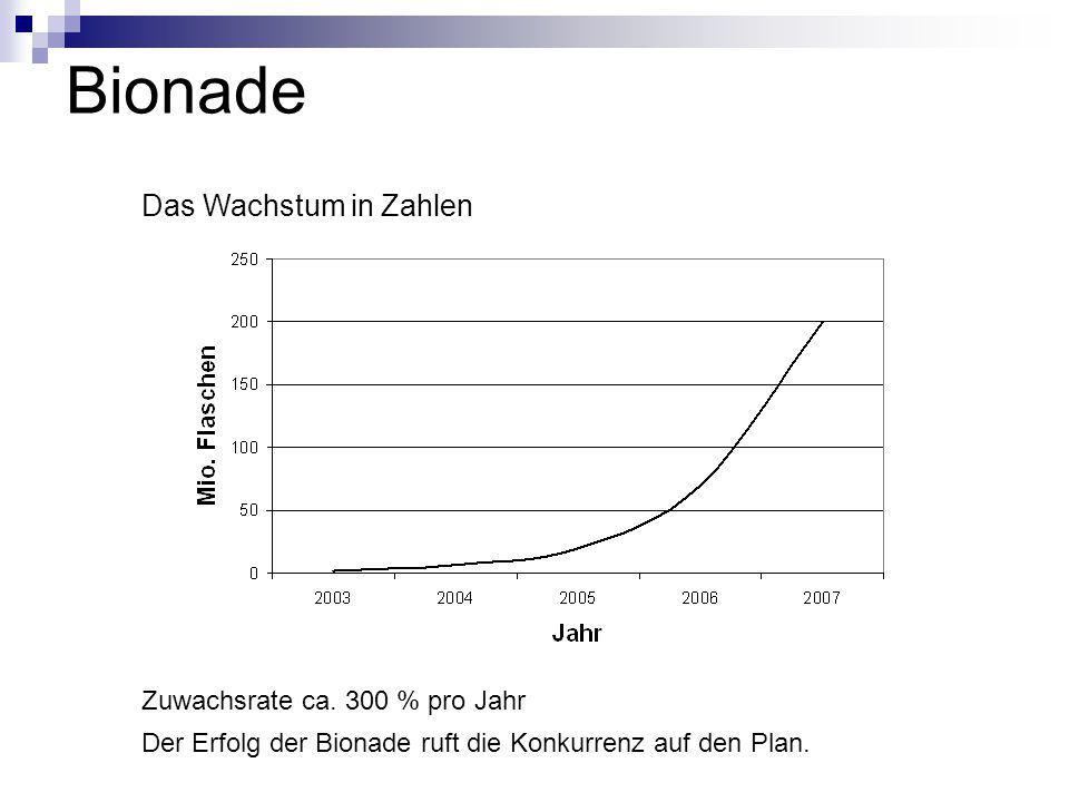 Bionade Das Wachstum in Zahlen Zuwachsrate ca. 300 % pro Jahr