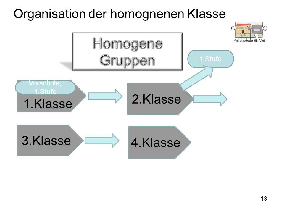 Organisation der homognenen Klasse