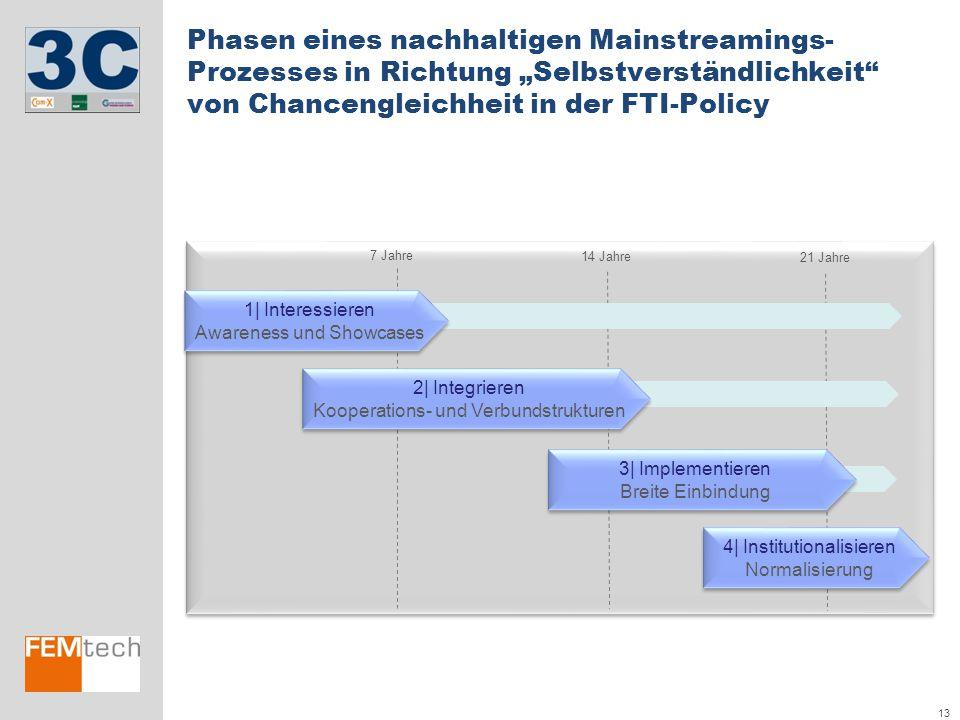 """Phasen eines nachhaltigen Mainstreamings-Prozesses in Richtung """"Selbstverständlichkeit von Chancengleichheit in der FTI-Policy"""