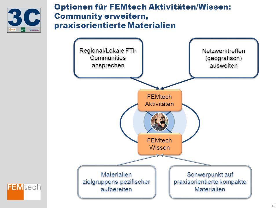 Optionen für FEMtech Aktivitäten/Wissen: Community erweitern, praxisorientierte Materialien