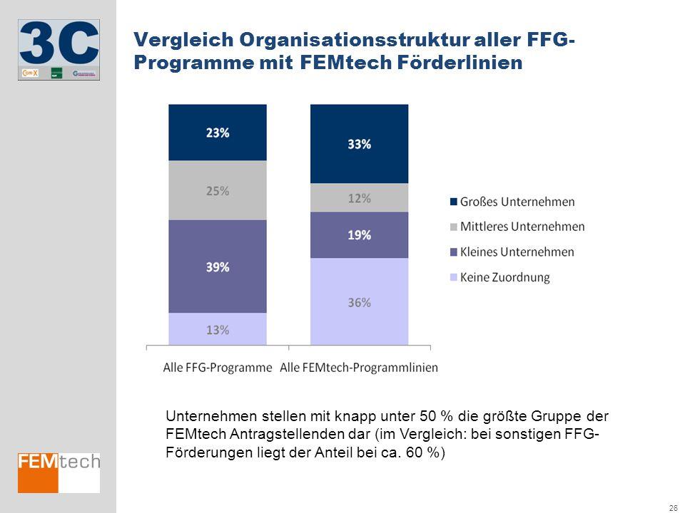 Vergleich Organisationsstruktur aller FFG-Programme mit FEMtech Förderlinien