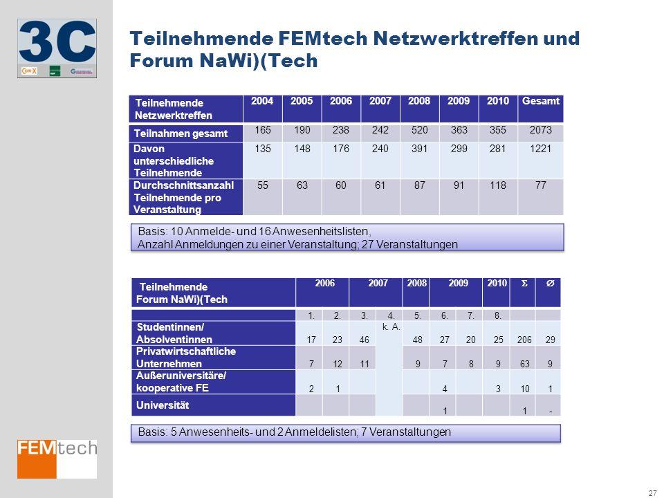 Teilnehmende FEMtech Netzwerktreffen und Forum NaWi)(Tech