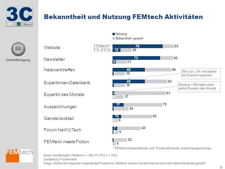 Bekanntheit und Nutzung FEMtech Aktivitäten