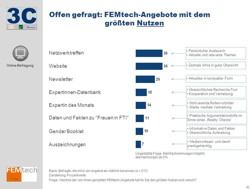 Offen gefragt: FEMtech-Angebote mit dem größten Nutzen