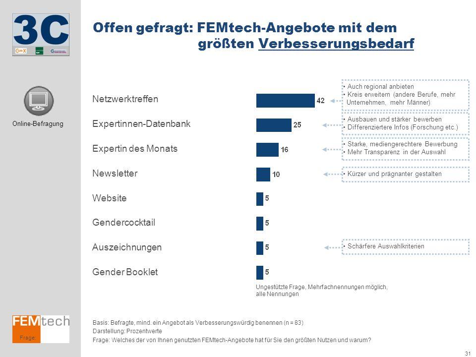 Offen gefragt: FEMtech-Angebote mit dem größten Verbesserungsbedarf