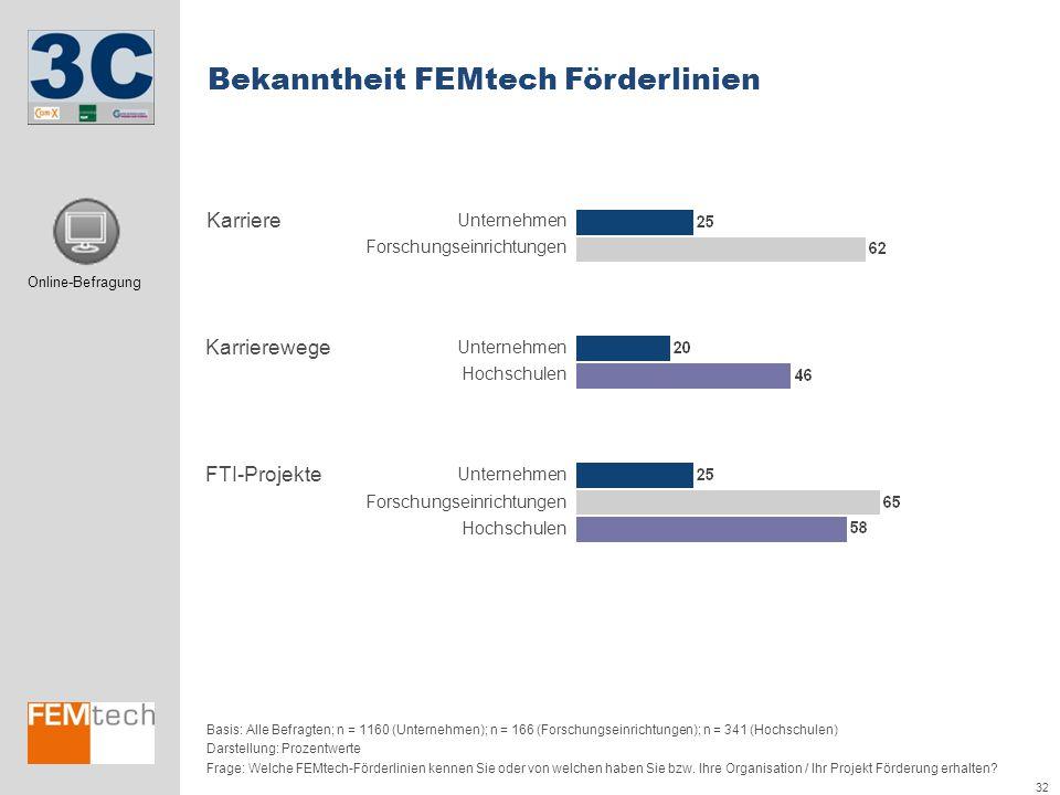 Bekanntheit FEMtech Förderlinien