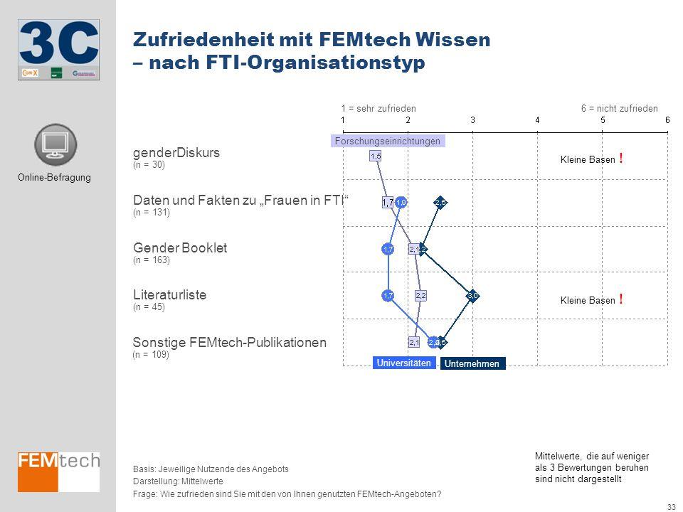 Zufriedenheit mit FEMtech Wissen – nach FTI-Organisationstyp