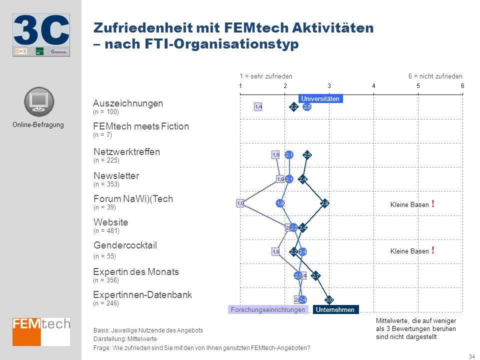 Zufriedenheit mit FEMtech Aktivitäten – nach FTI-Organisationstyp