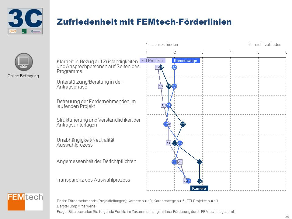 Zufriedenheit mit FEMtech-Förderlinien