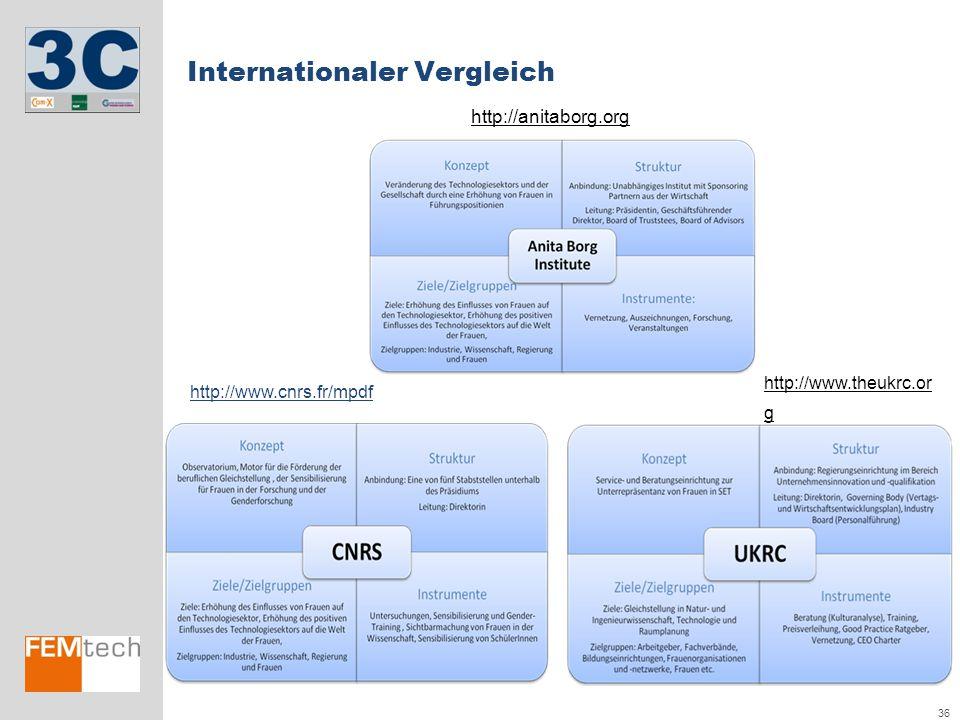 Internationaler Vergleich
