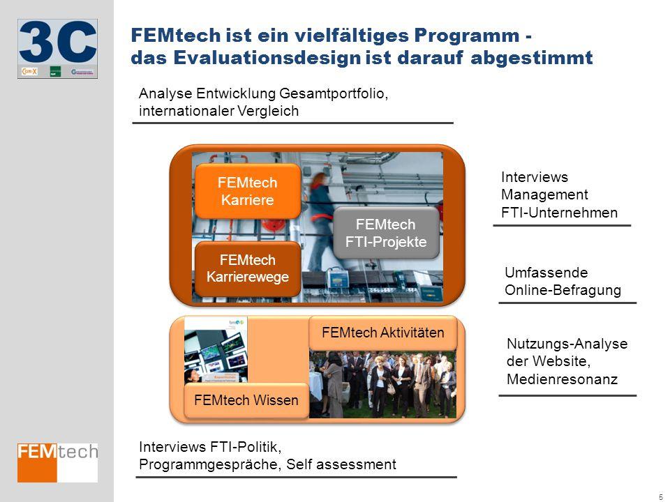 FEMtech ist ein vielfältiges Programm -