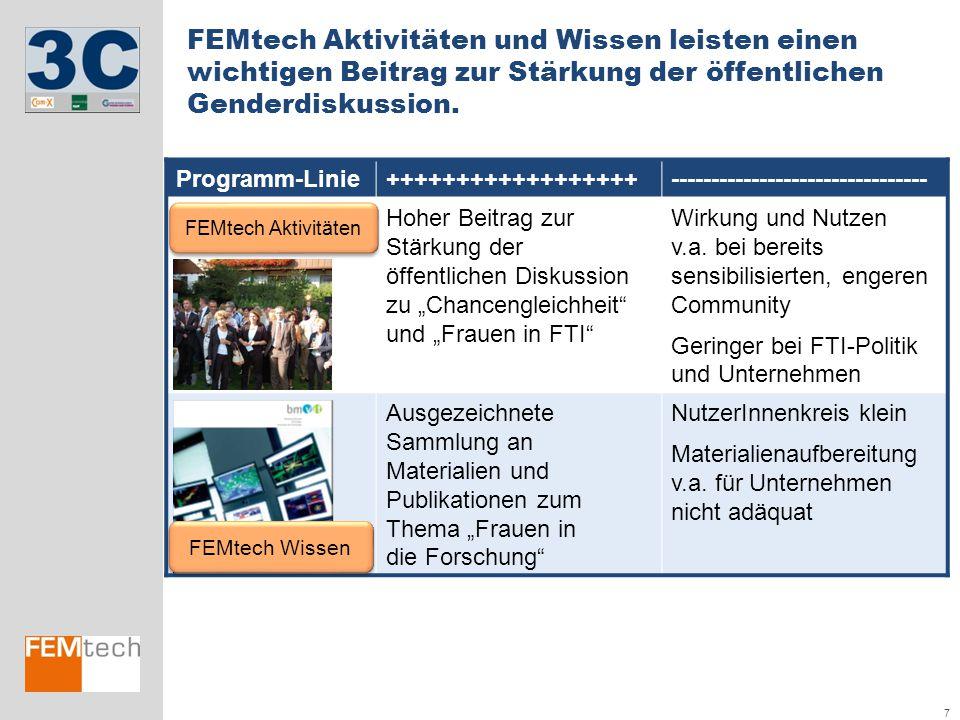 FEMtech Aktivitäten und Wissen leisten einen wichtigen Beitrag zur Stärkung der öffentlichen Genderdiskussion.