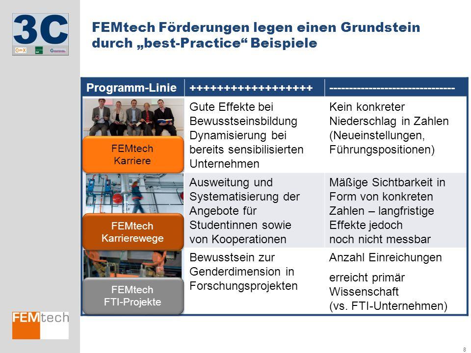 """FEMtech Förderungen legen einen Grundstein durch """"best-Practice Beispiele"""