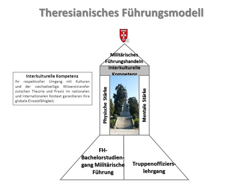 Theresianisches Führungsmodell