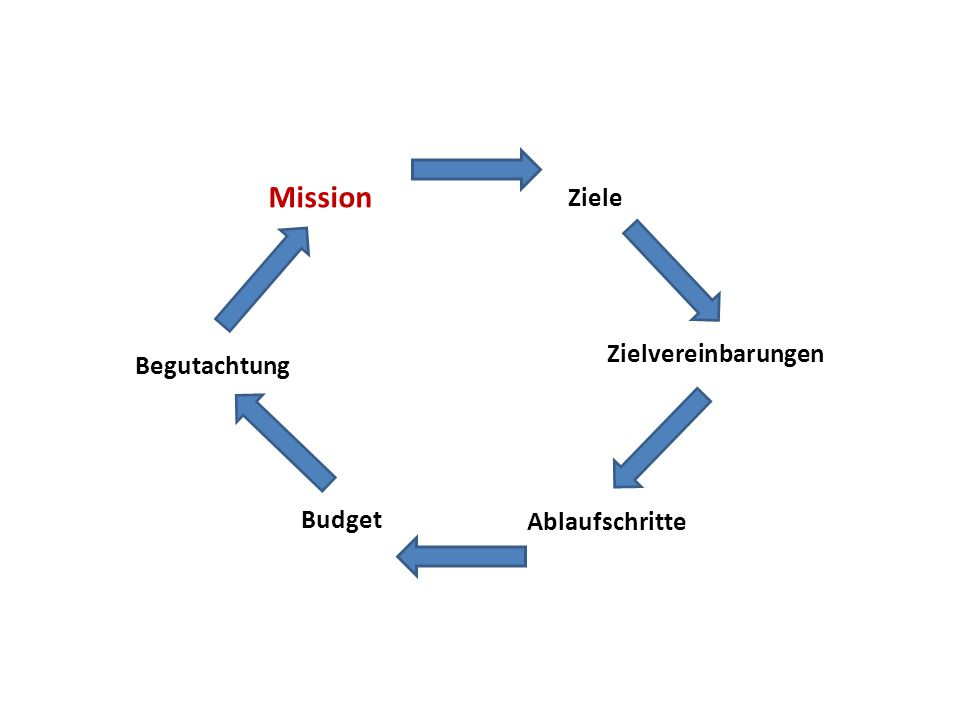 Mission Ziele Zielvereinbarungen Begutachtung Budget Ablaufschritte