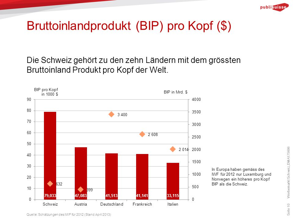 Bruttoinlandprodukt (BIP) pro Kopf ($)