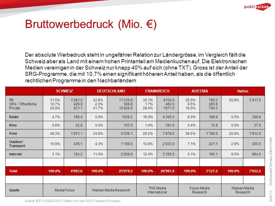 Bruttowerbedruck (Mio. €)