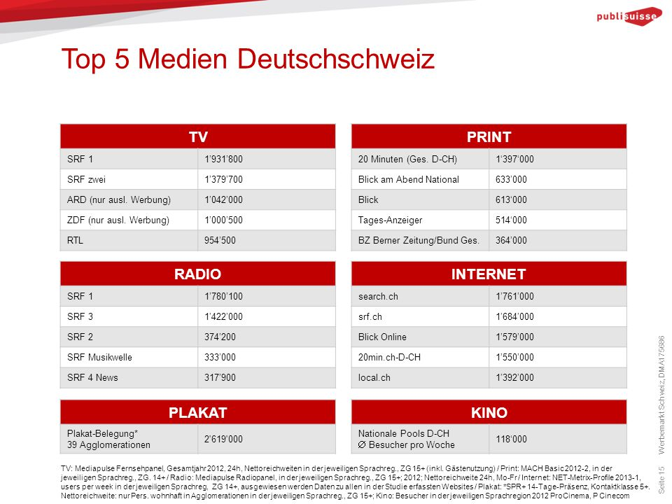 Top 5 Medien Deutschschweiz