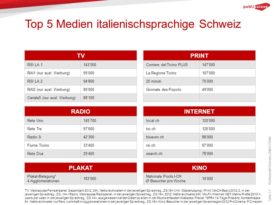 Top 5 Medien italienischsprachige Schweiz
