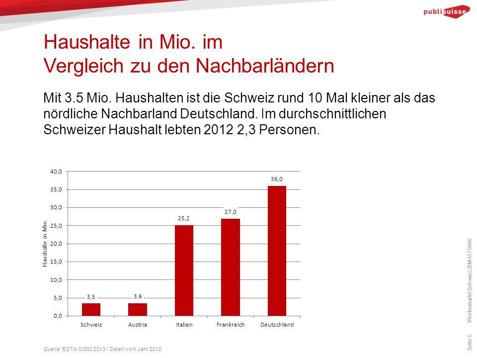 Haushalte in Mio. im Vergleich zu den Nachbarländern