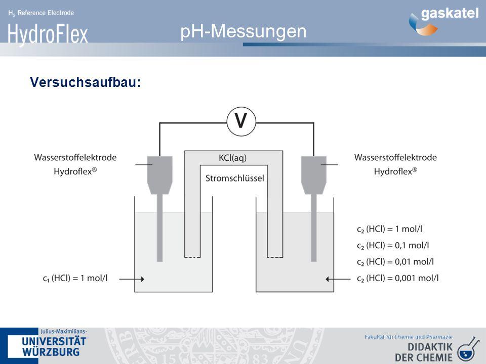 pH-Messungen Versuchsaufbau: