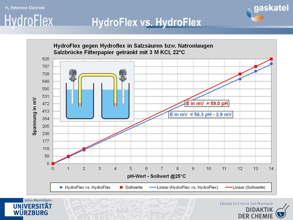HydroFlex vs. HydroFlex