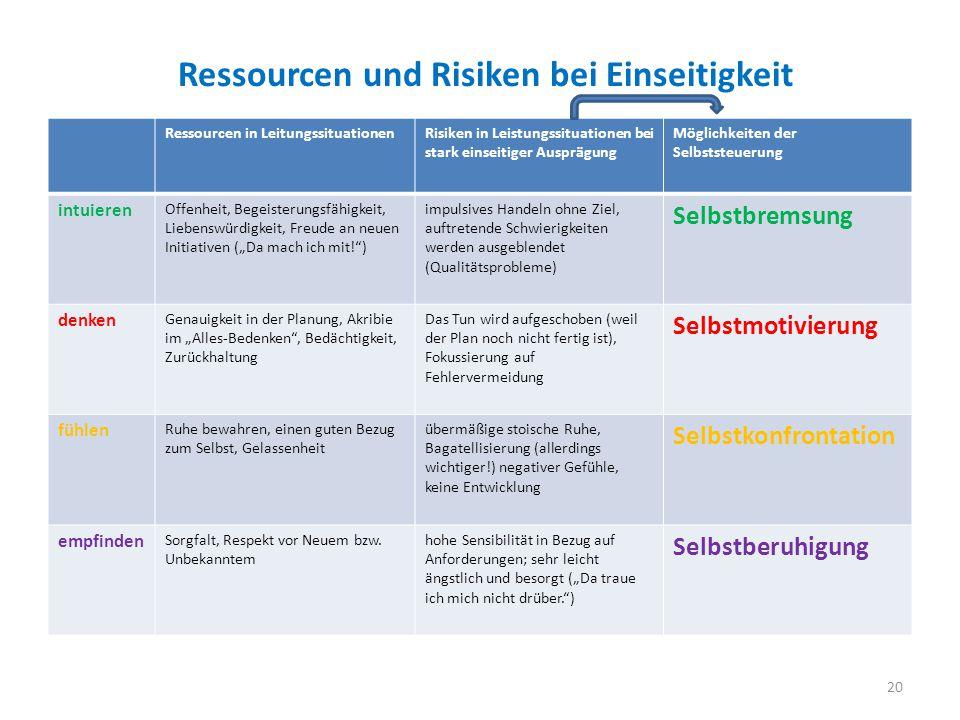 Ressourcen und Risiken bei Einseitigkeit