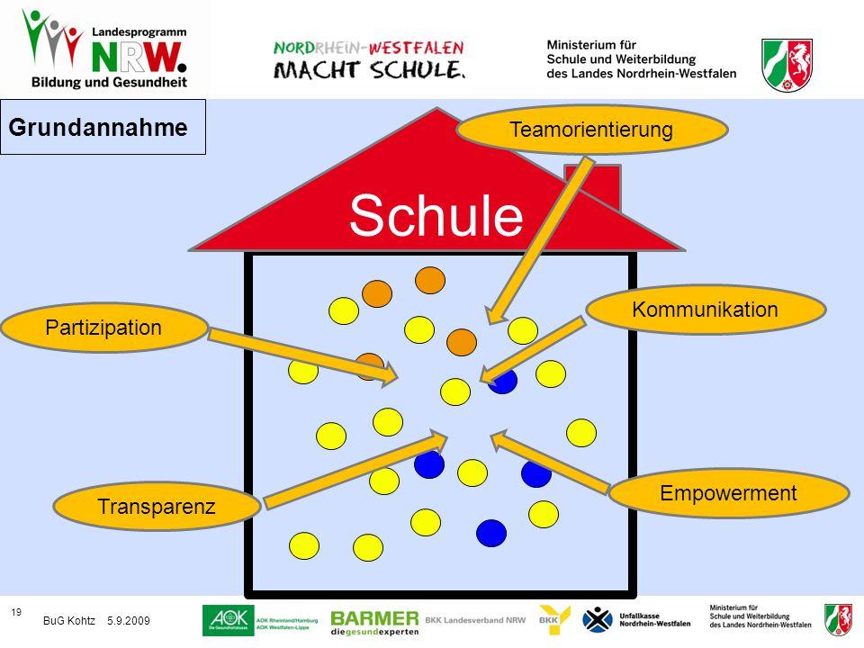 Schule Grundannahme Teamorientierung Kommunikation Partizipation