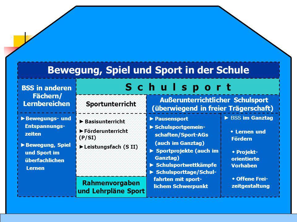 Bewegung, Spiel und Sport in der Schule