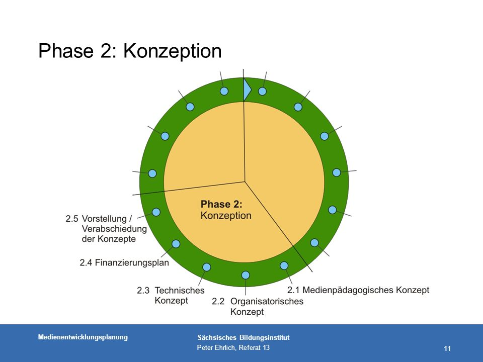 Phase 2: Konzeption Phase 2: Konzeption