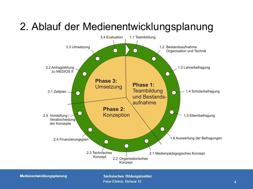 2. Ablauf der Medienentwicklungsplanung